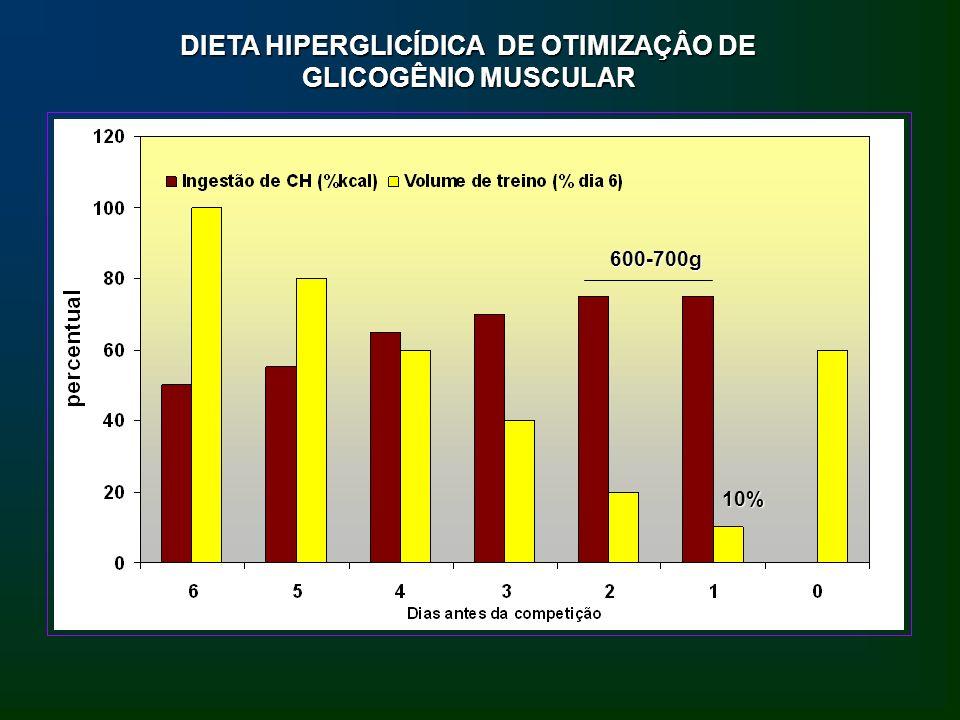 DIETA HIPERGLICÍDICA DE OTIMIZAÇÂO DE GLICOGÊNIO MUSCULAR