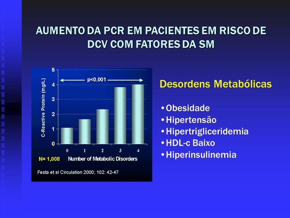 AUMENTO DA PCR EM PACIENTES EM RISCO DE DCV COM FATORES DA SM