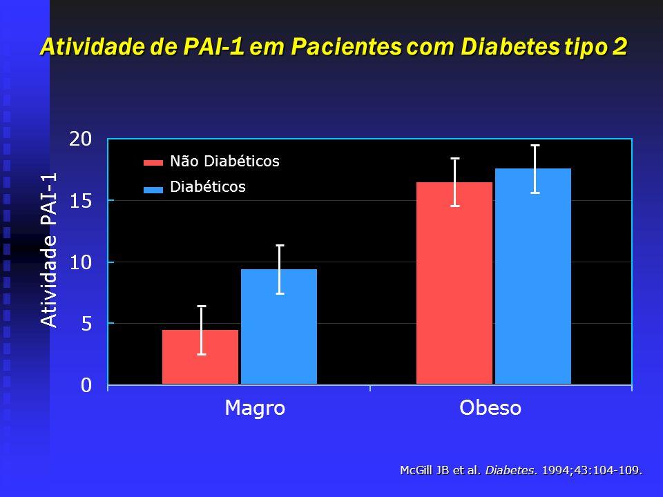 Atividade de PAI-1 em Pacientes com Diabetes tipo 2