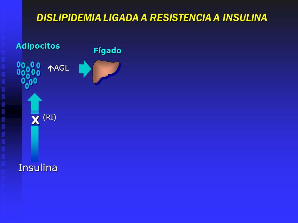 DISLIPIDEMIA LIGADA A RESISTENCIA A INSULINA
