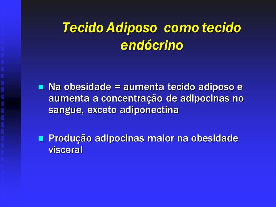 Tecido Adiposo como tecido endócrino