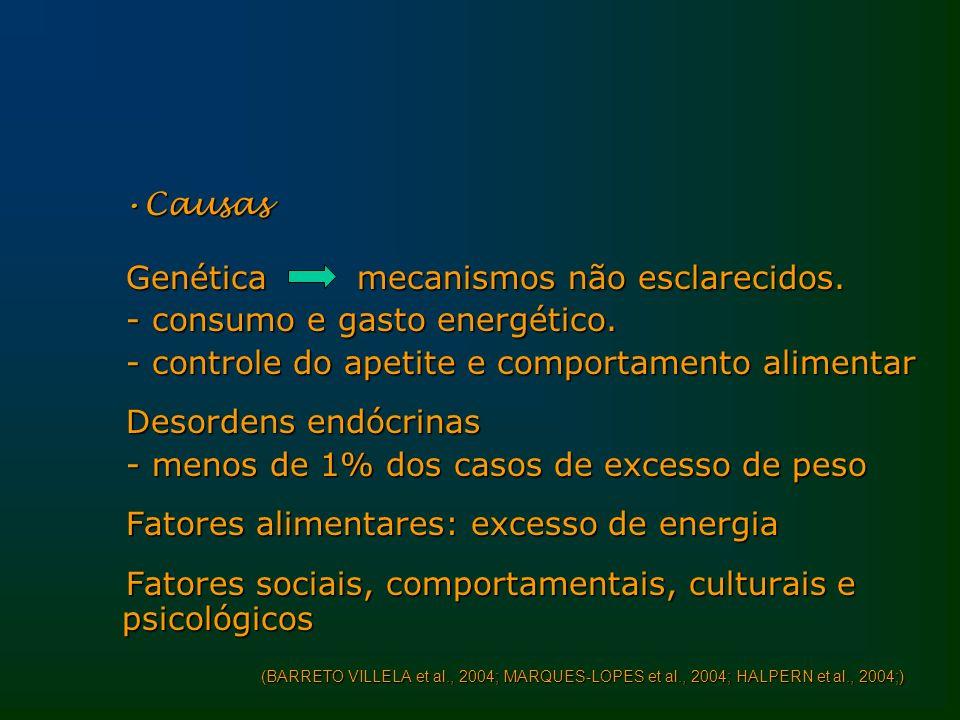 Genética mecanismos não esclarecidos. - consumo e gasto energético.