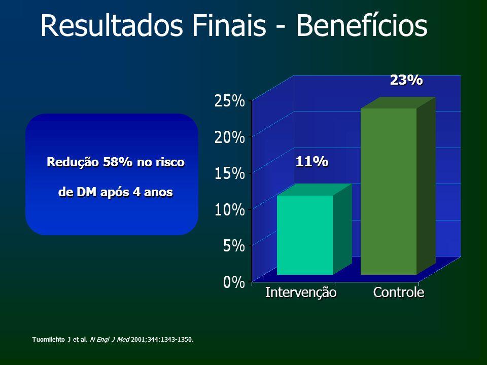 Resultados Finais - Benefícios