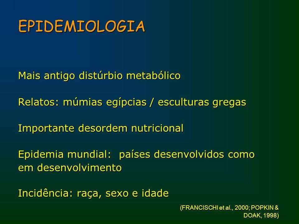 EPIDEMIOLOGIA Mais antigo distúrbio metabólico