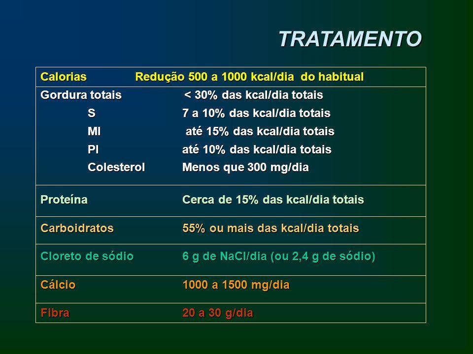 TRATAMENTO Calorias Redução 500 a 1000 kcal/dia do habitual