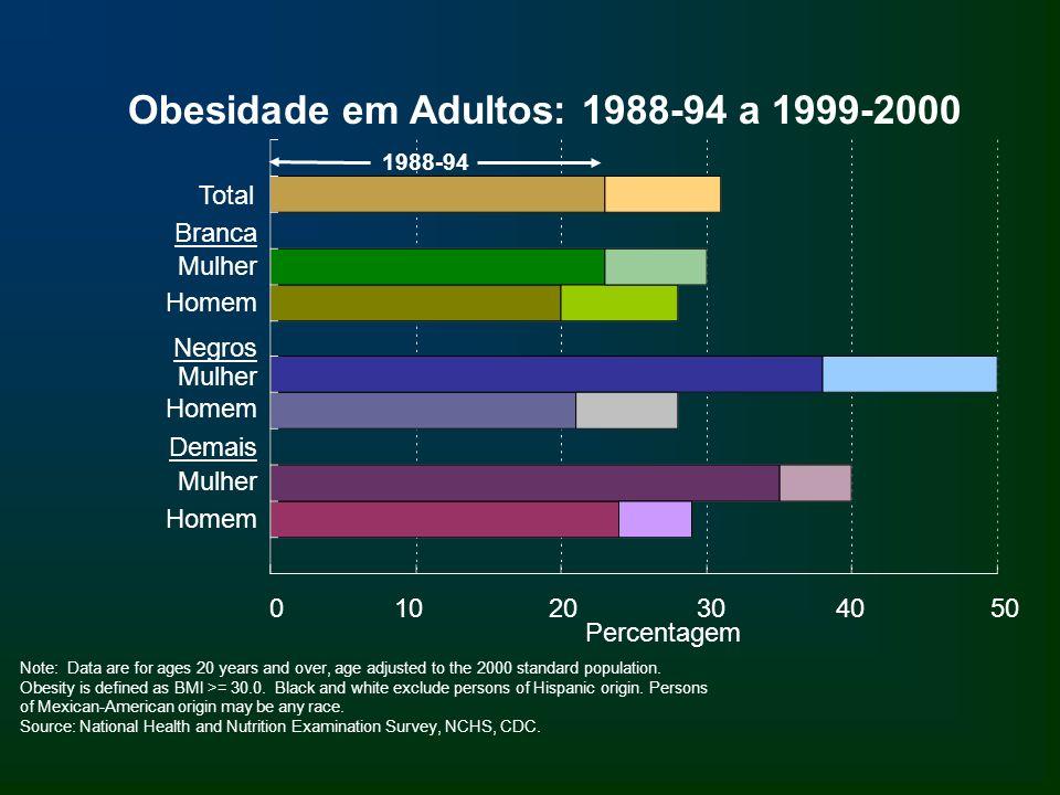 Obesidade em Adultos: 1988-94 a 1999-2000