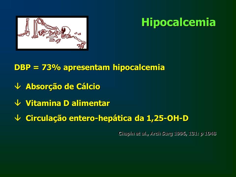 Hipocalcemia DBP = 73% apresentam hipocalcemia  Absorção de Cálcio