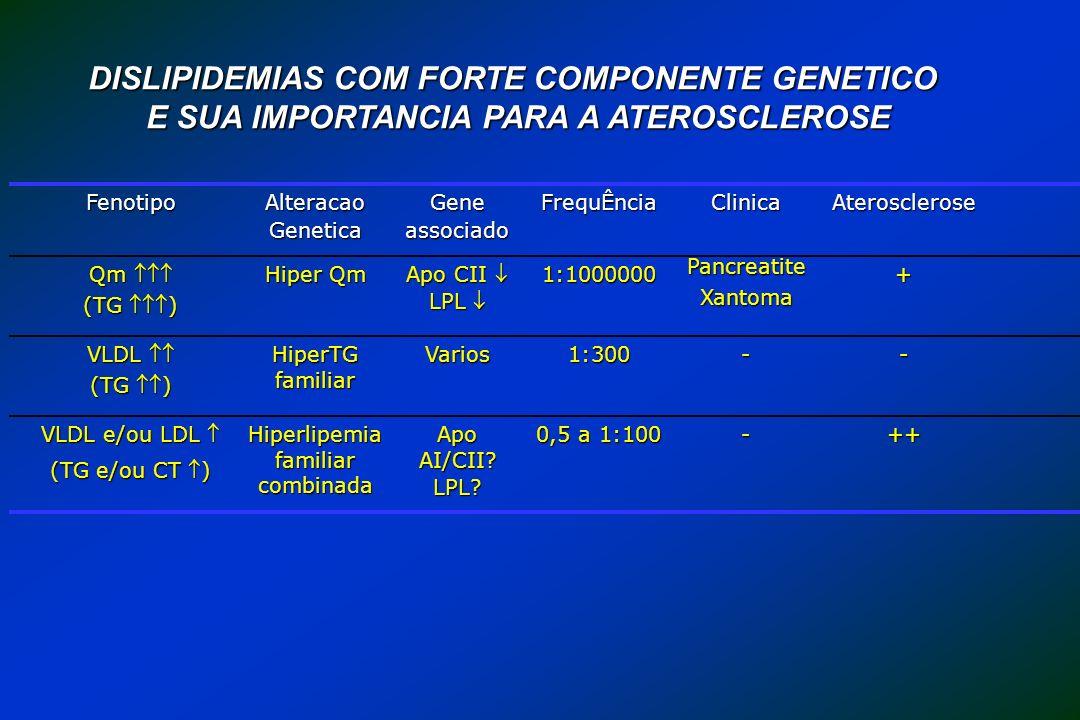DISLIPIDEMIAS COM FORTE COMPONENTE GENETICO