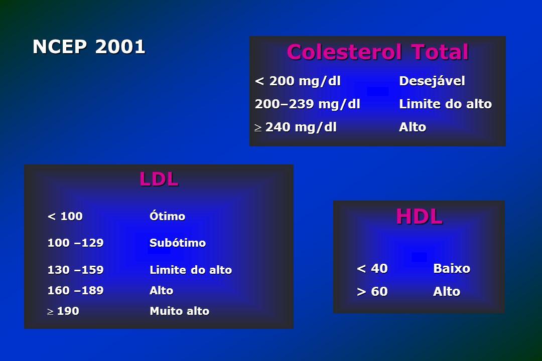 Colesterol Total HDL NCEP 2001 LDL < 200 mg/dl Desejável