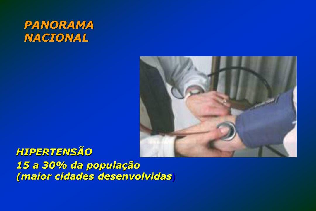 PANORAMA NACIONAL HIPERTENSÃO 15 a 30% da população
