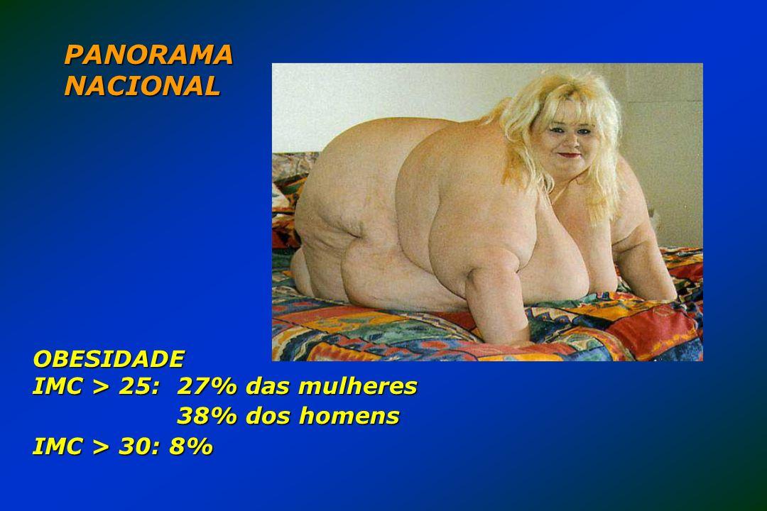 PANORAMA NACIONAL OBESIDADE IMC > 25: 27% das mulheres