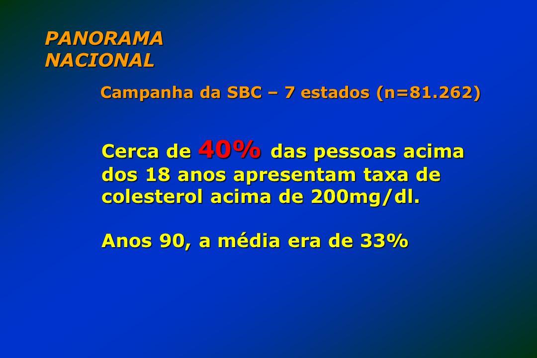 PANORAMA NACIONAL Campanha da SBC – 7 estados (n=81.262) Cerca de 40% das pessoas acima dos 18 anos apresentam taxa de colesterol acima de 200mg/dl.