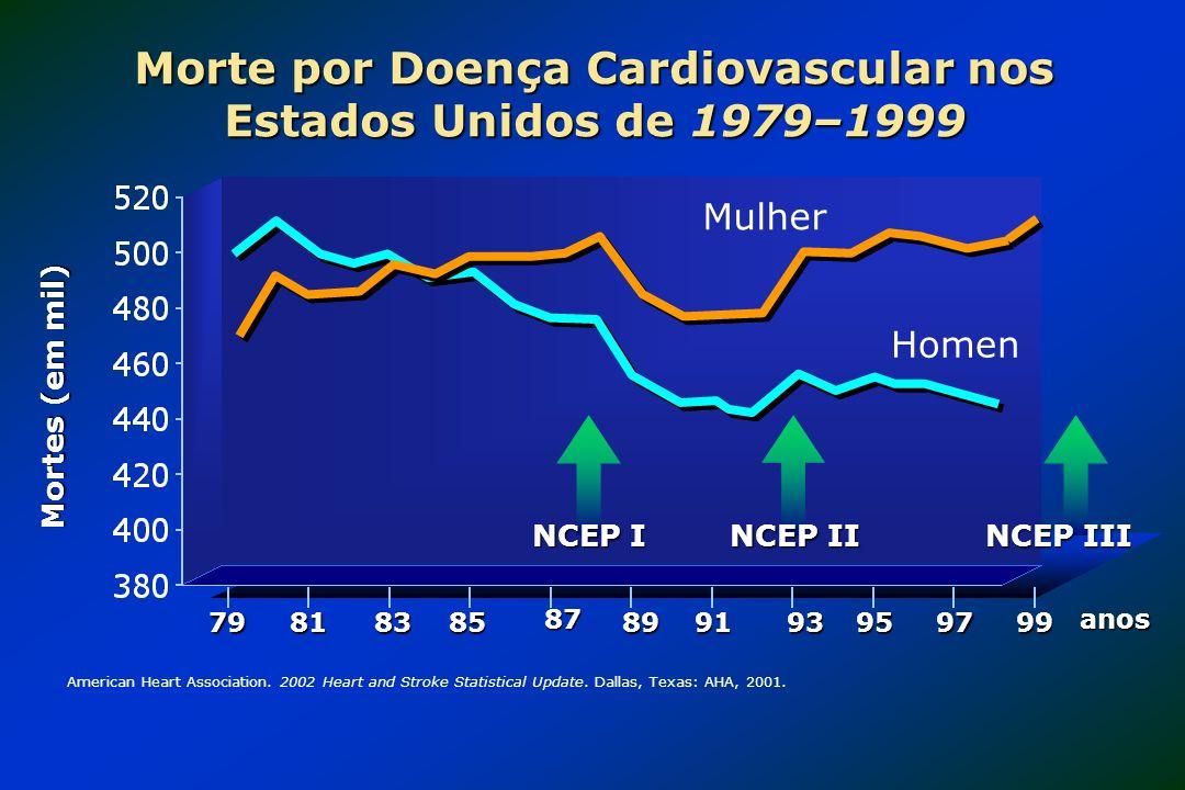 Morte por Doença Cardiovascular nos Estados Unidos de 1979–1999