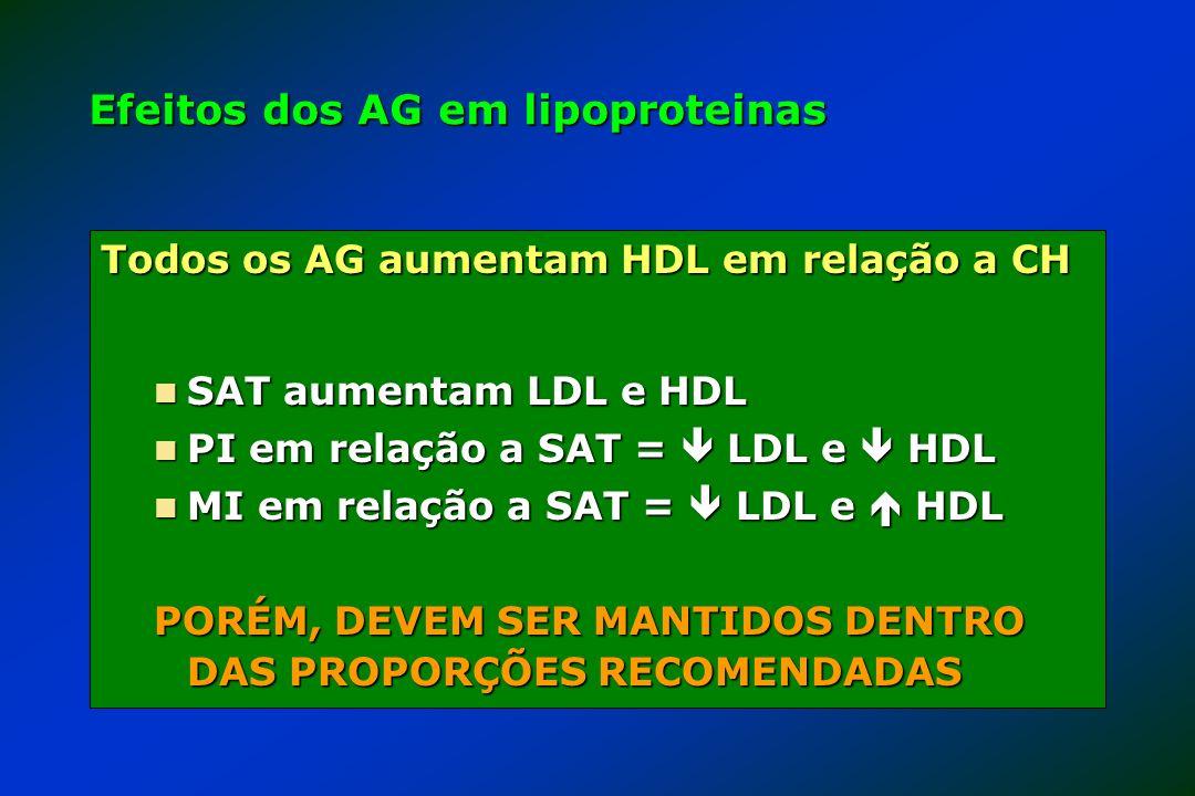 Efeitos dos AG em lipoproteinas
