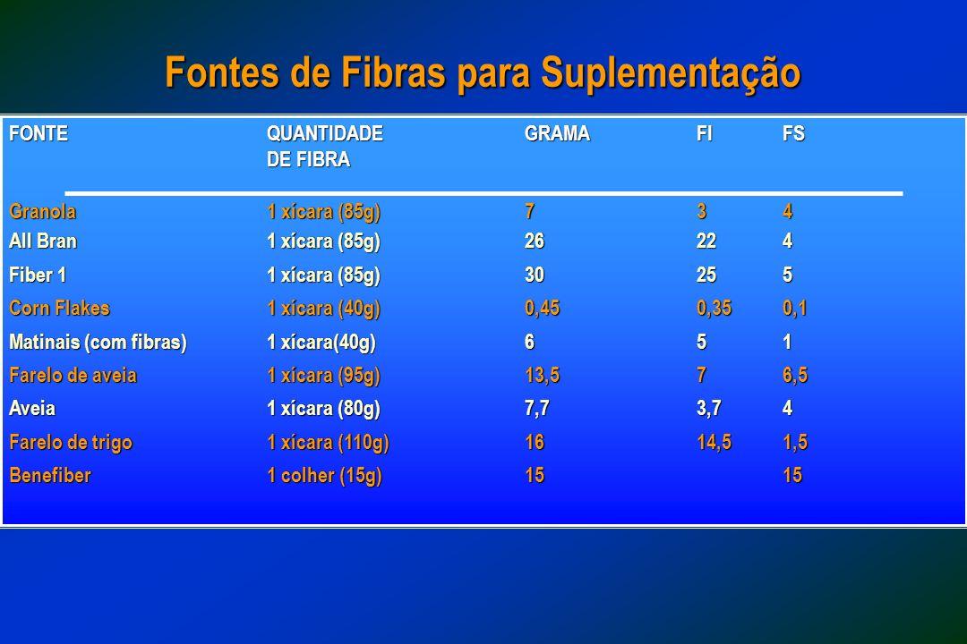 Fontes de Fibras para Suplementação
