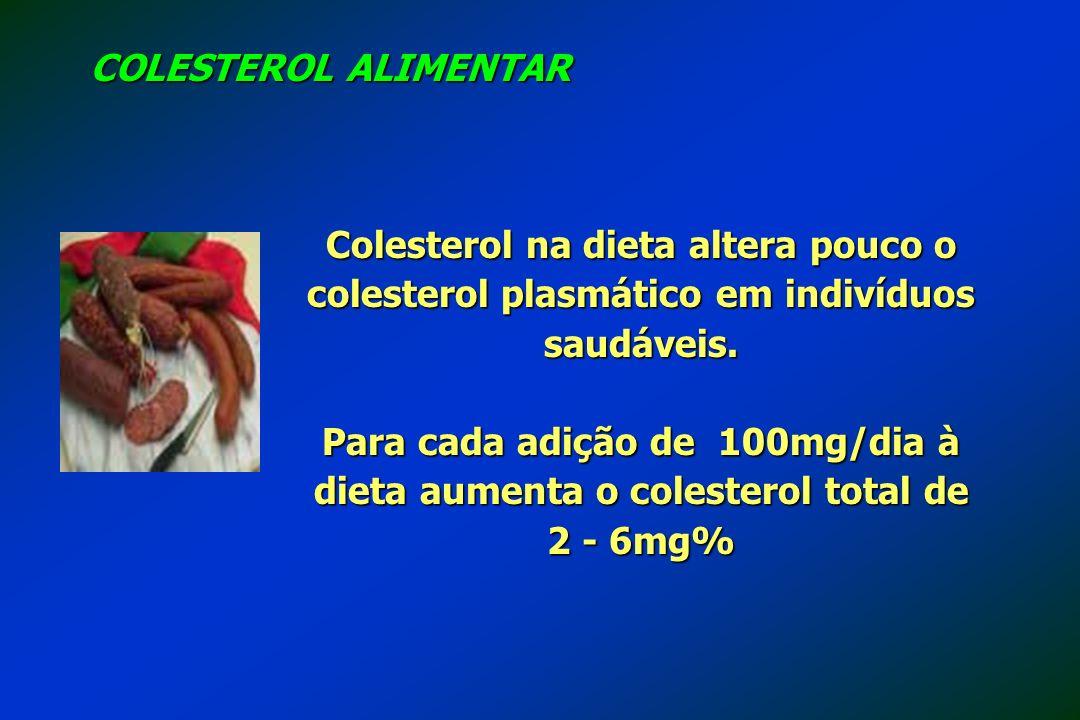 COLESTEROL ALIMENTAR Colesterol na dieta altera pouco o colesterol plasmático em indivíduos saudáveis.