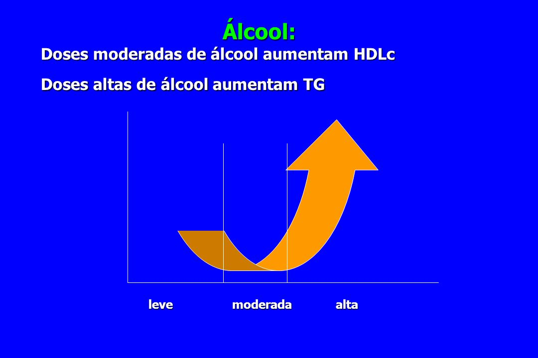Álcool: Doses moderadas de álcool aumentam HDLc