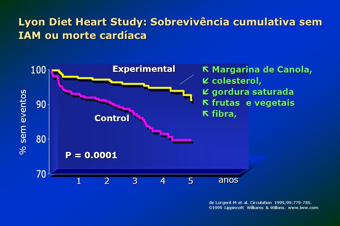 Lyon Diet Heart Study: Sobrevivência cumulativa sem IAM ou morte cardíaca