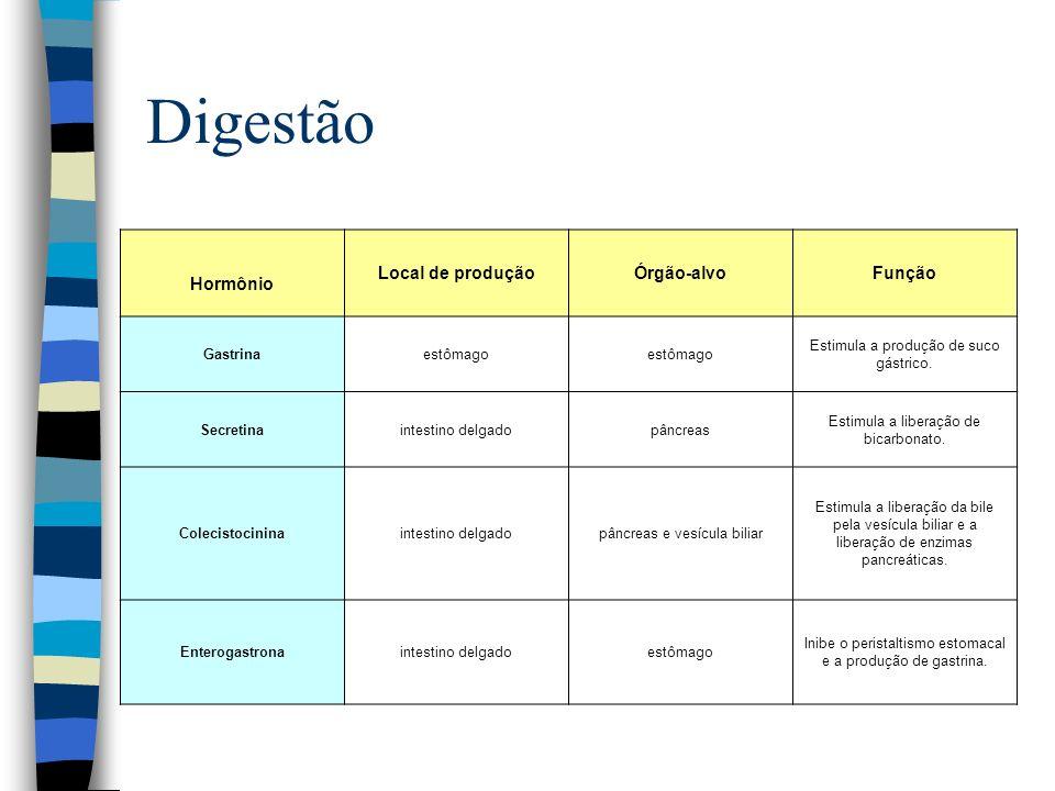 Digestão Hormônio Local de produção Órgão-alvo Função Gastrina