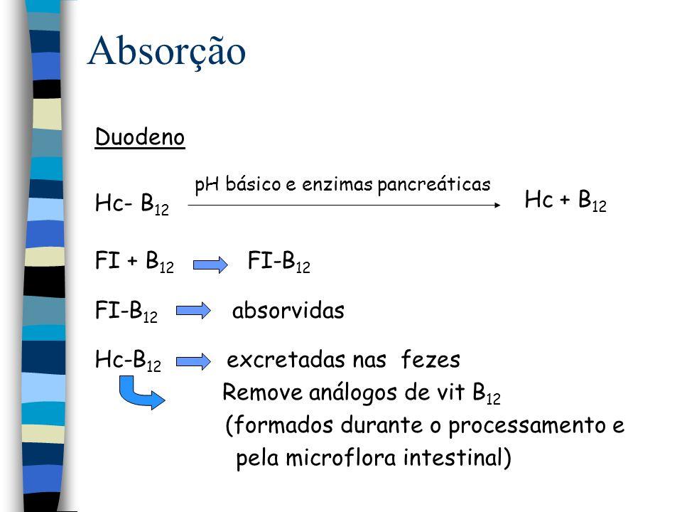 Absorção Duodeno Hc- B12 FI + B12 FI-B12 Hc + B12 FI-B12 absorvidas