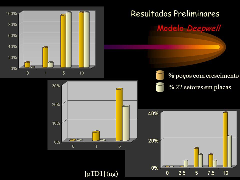 Resultados Preliminares Modelo Deepwell
