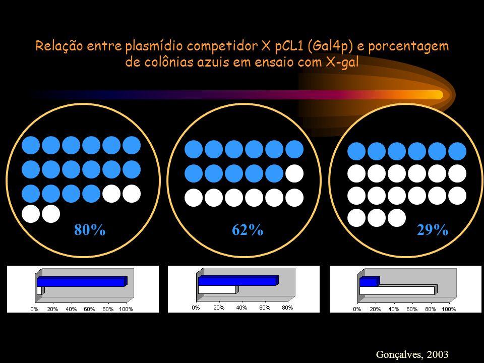 Relação entre plasmídio competidor X pCL1 (Gal4p) e porcentagem de colônias azuis em ensaio com X-gal