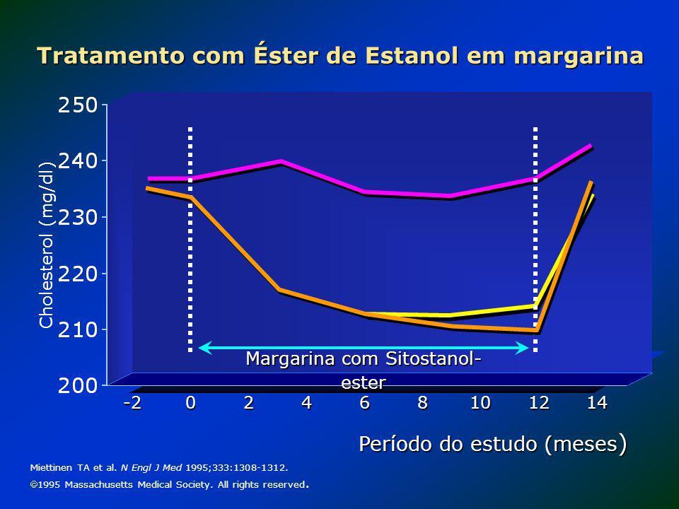 Tratamento com Éster de Estanol em margarina