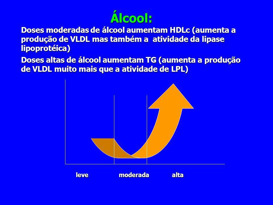 Álcool: Doses moderadas de álcool aumentam HDLc (aumenta a produção de VLDL mas também a atividade da lipase lipoprotéica)