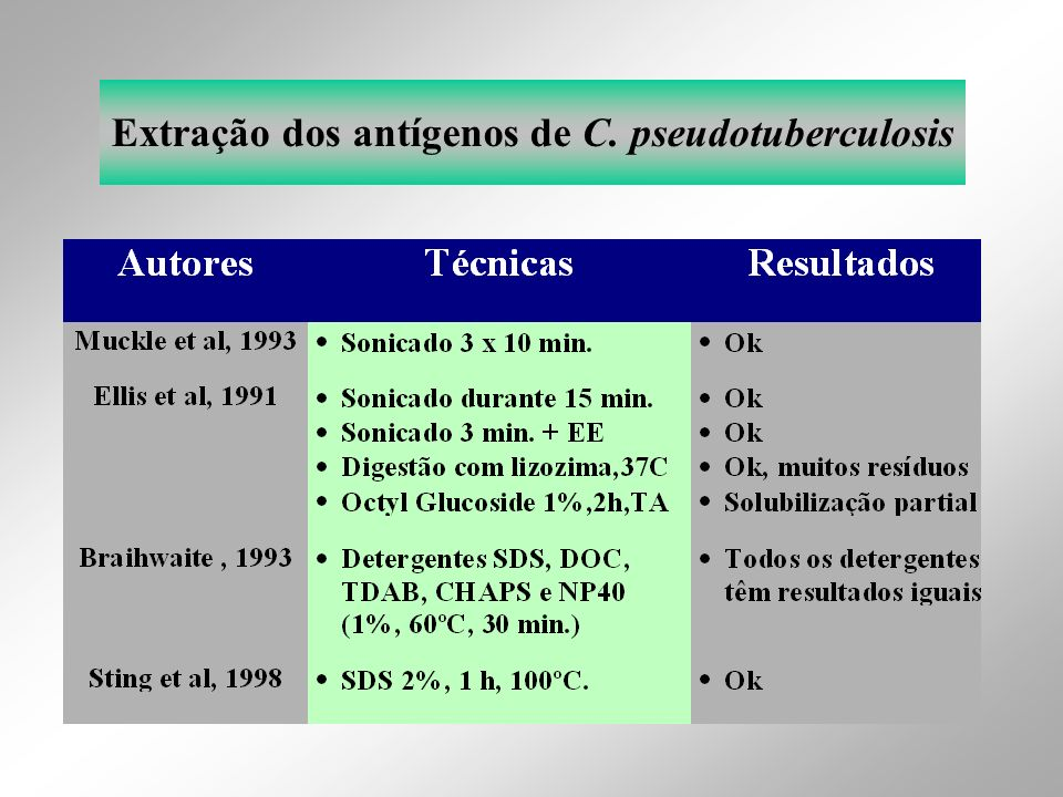 Extração dos antígenos de C. pseudotuberculosis