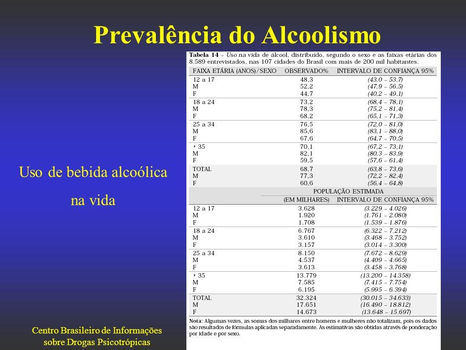 Prevalência do Alcoolismo
