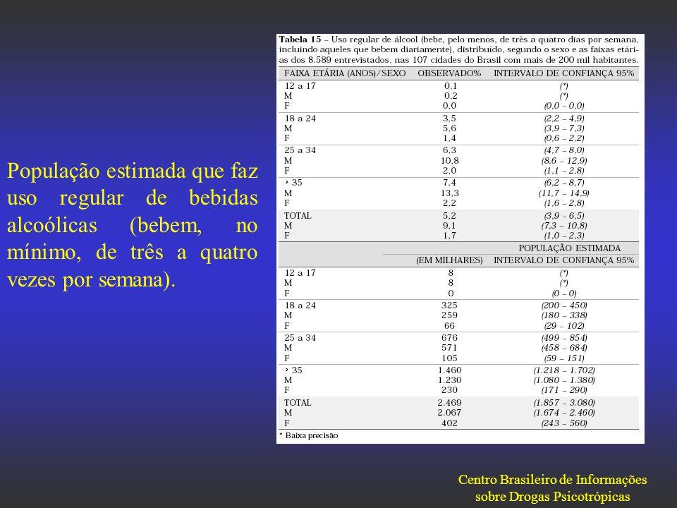 Centro Brasileiro de Informações sobre Drogas Psicotrópicas