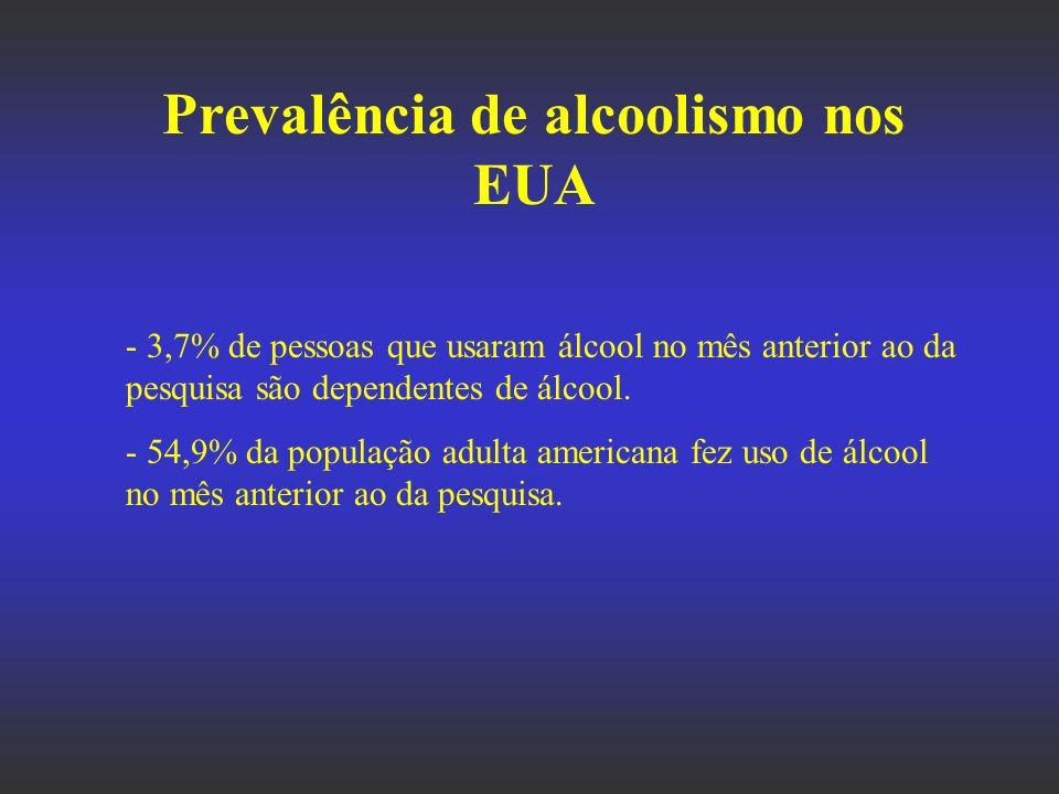 Prevalência de alcoolismo nos EUA