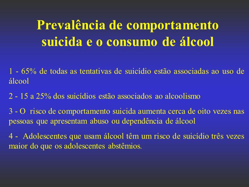 Prevalência de comportamento suicida e o consumo de álcool