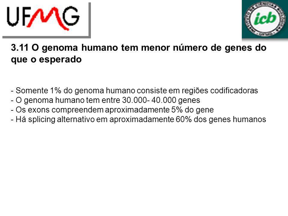 3.11 O genoma humano tem menor número de genes do que o esperado