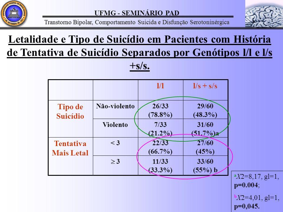 Letalidade e Tipo de Suicídio em Pacientes com História de Tentativa de Suicídio Separados por Genótipos l/l e l/s +s/s.