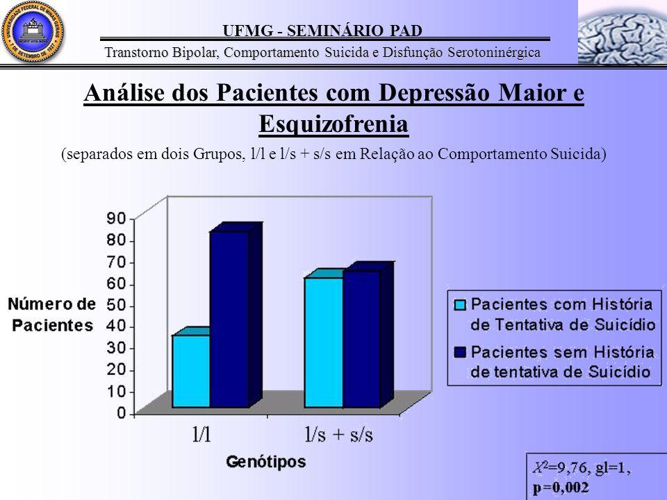 Análise dos Pacientes com Depressão Maior e Esquizofrenia