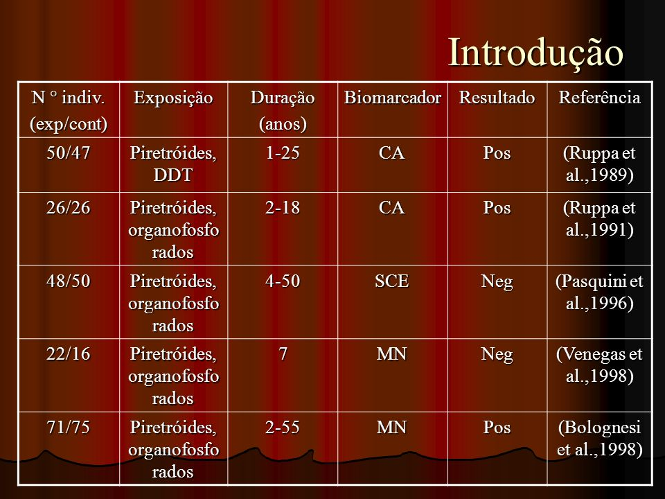 Piretróides, organofosforados
