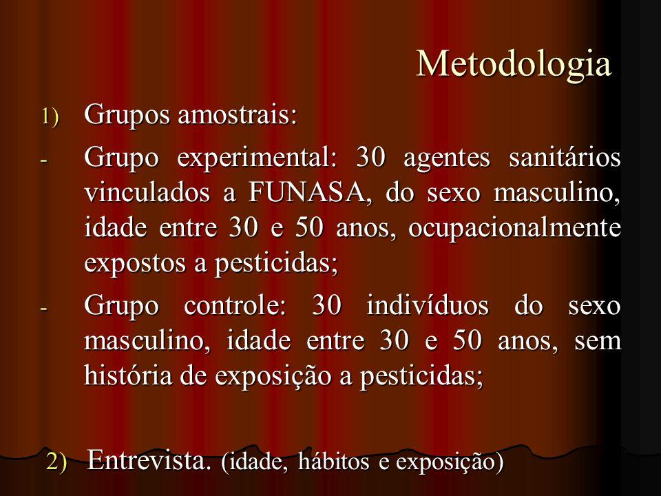 Metodologia Grupos amostrais:
