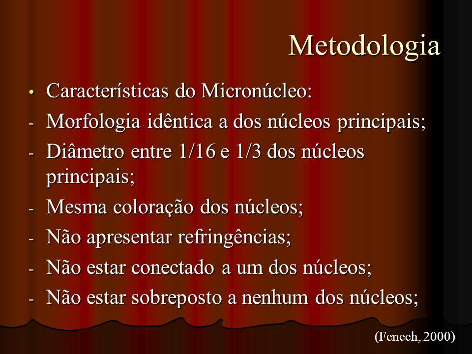 Metodologia Características do Micronúcleo: