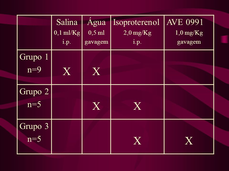 X Salina Água Isoproterenol AVE 0991 Grupo 1 n=9 Grupo 2 n=5 Grupo 3