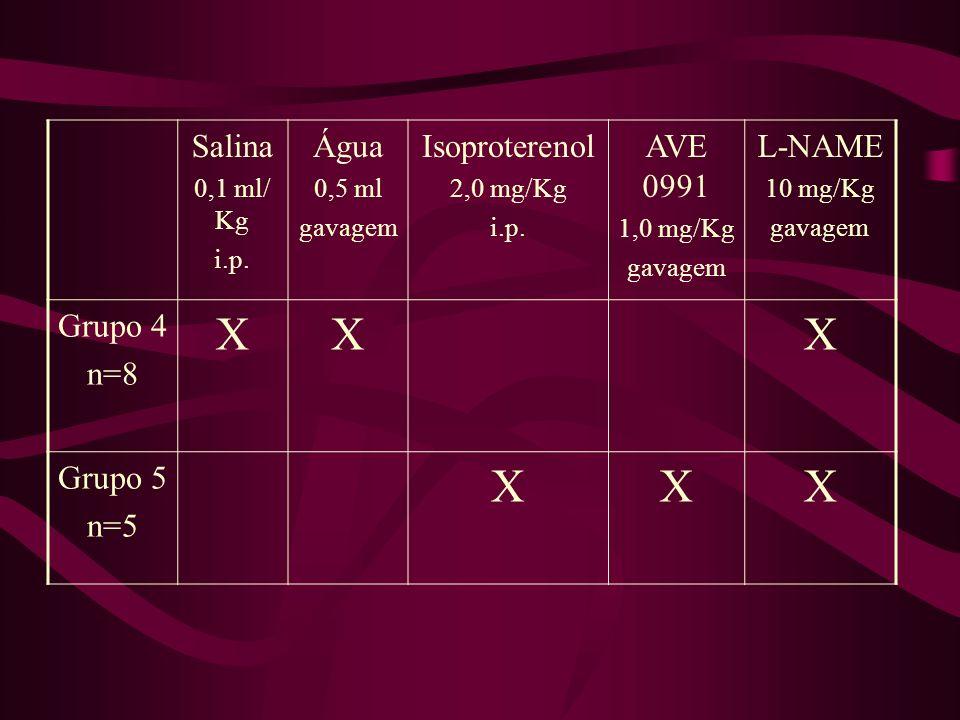 X Salina Água Isoproterenol AVE 0991 L-NAME Grupo 4 n=8 Grupo 5 n=5