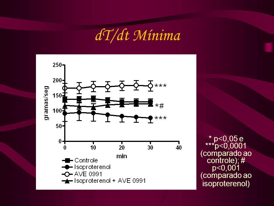 dT/dt Mínima * p<0,05 e ***p<0,0001 (comparado ao controle); # p<0,001 (comparado ao isoproterenol)