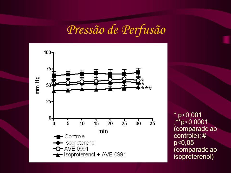 Pressão de Perfusão * p<0,001 ,**p<0,0001 (comparado ao controle); # p<0,05 (comparado ao isoproterenol)