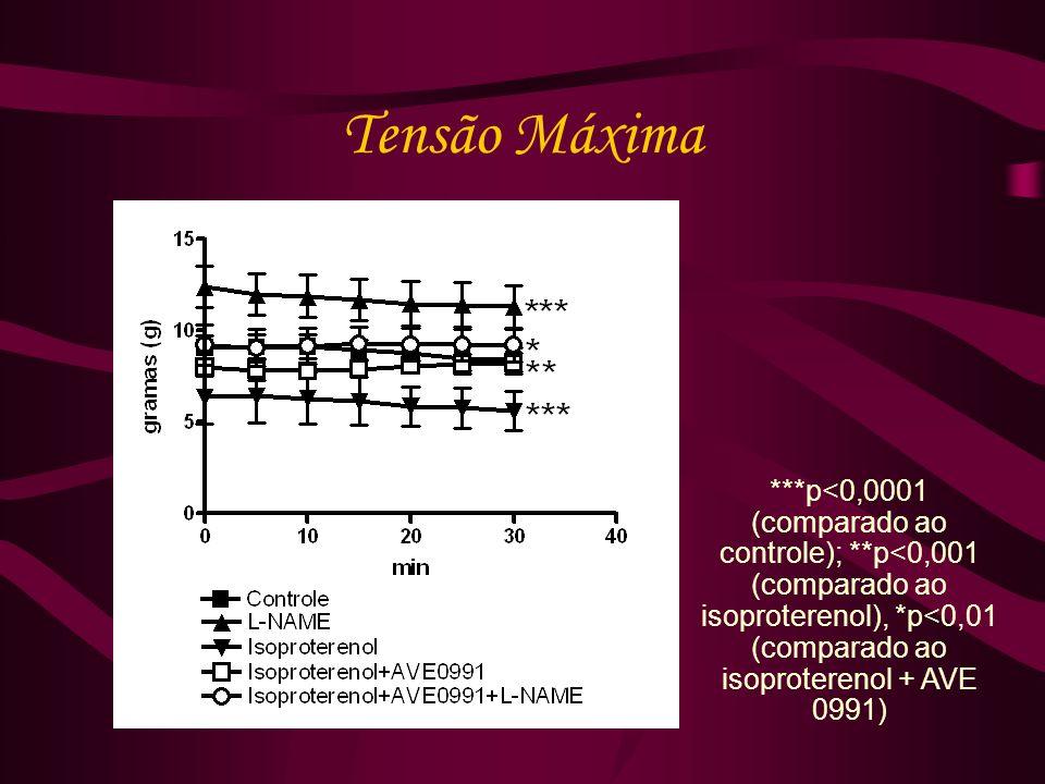 Tensão Máxima ***p<0,0001 (comparado ao controle); **p<0,001 (comparado ao isoproterenol), *p<0,01 (comparado ao isoproterenol + AVE 0991)