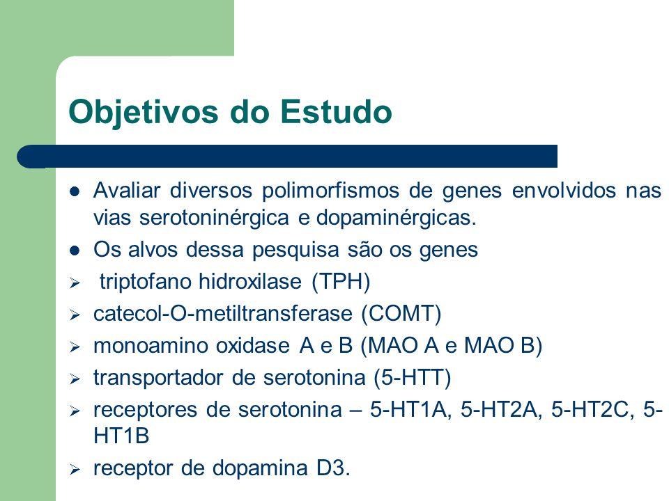 Objetivos do Estudo Avaliar diversos polimorfismos de genes envolvidos nas vias serotoninérgica e dopaminérgicas.