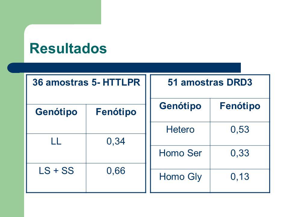 Resultados 36 amostras 5- HTTLPR Genótipo Fenótipo LL 0,34 LS + SS