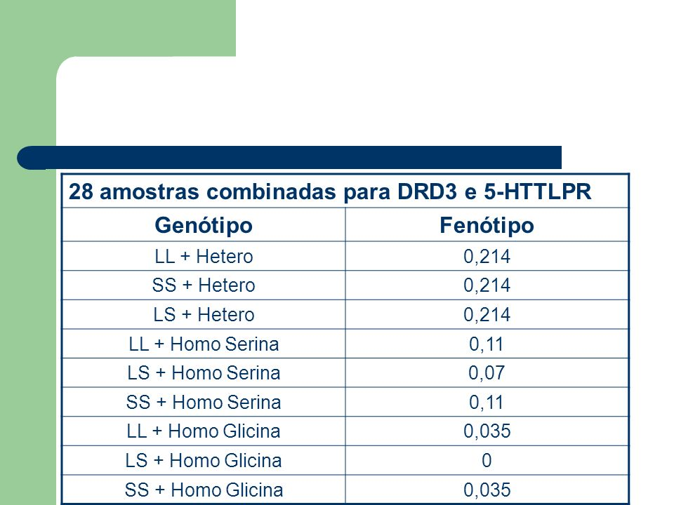 28 amostras combinadas para DRD3 e 5-HTTLPR Genótipo Fenótipo