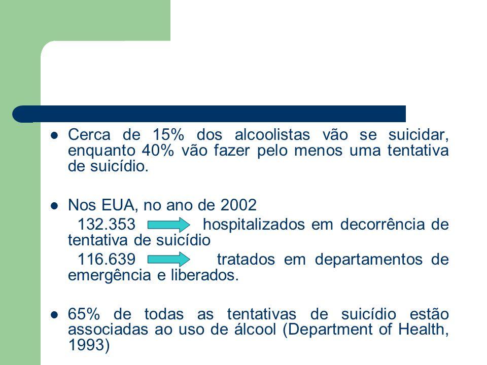 Cerca de 15% dos alcoolistas vão se suicidar, enquanto 40% vão fazer pelo menos uma tentativa de suicídio.