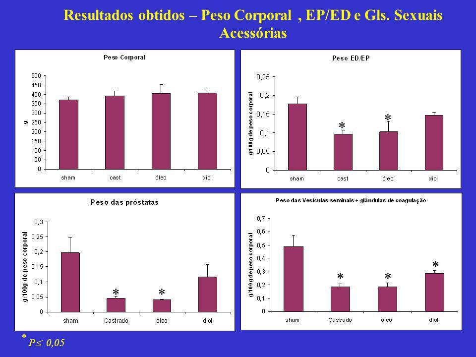 Resultados obtidos – Peso Corporal , EP/ED e Gls. Sexuais Acessórias