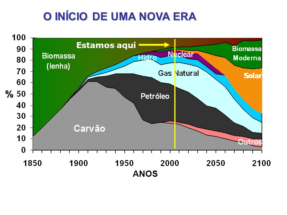 O INÍCIO DE UMA NOVA ERA Solar % Estamos aqui ANOS